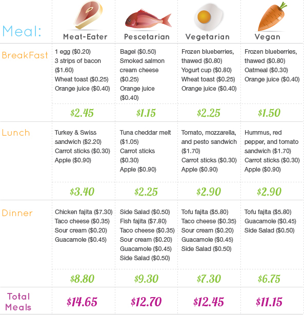 Veggie Based Protein Cost Awareness